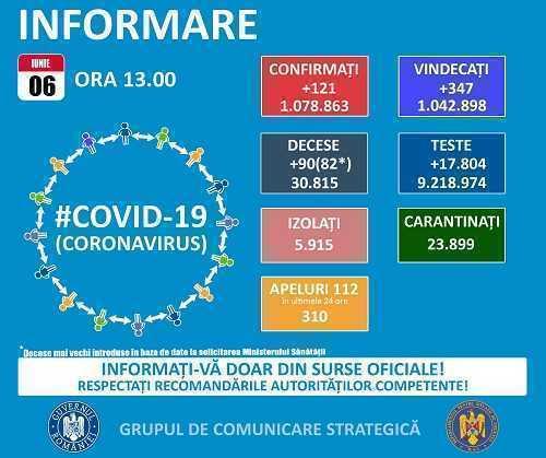 GCS. 121 de infectări Coronavirus și 90 de decese s-au înregistrat în ultimele 24 de ore 1