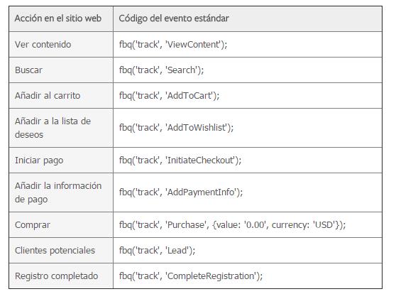 Eventos estándar y su código