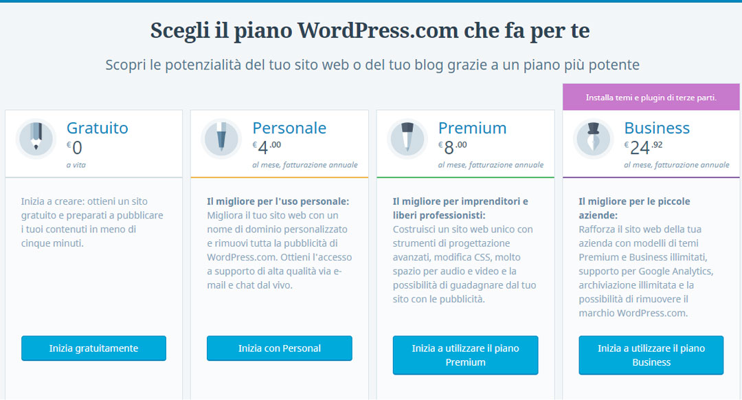 aprire un blog differenze tra wordpress.com e wordpress.org