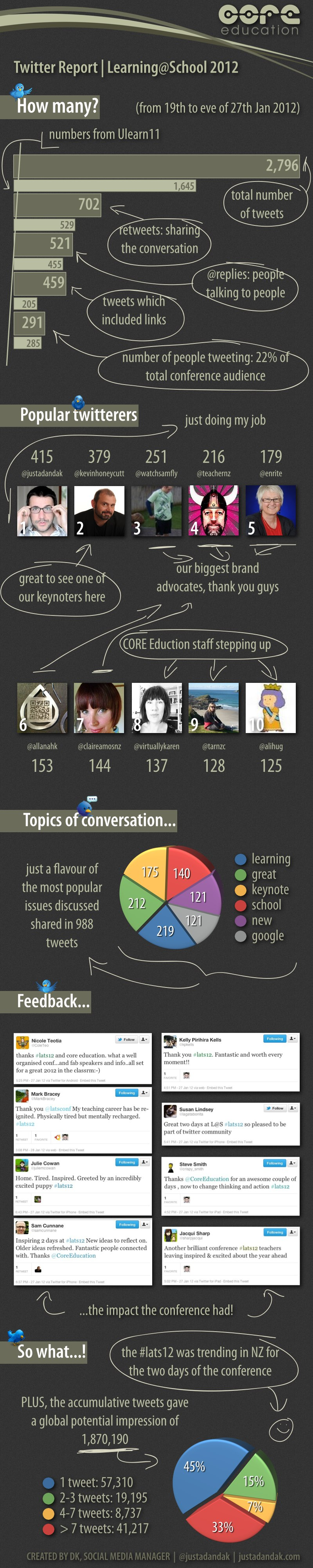 lats12 twitter report
