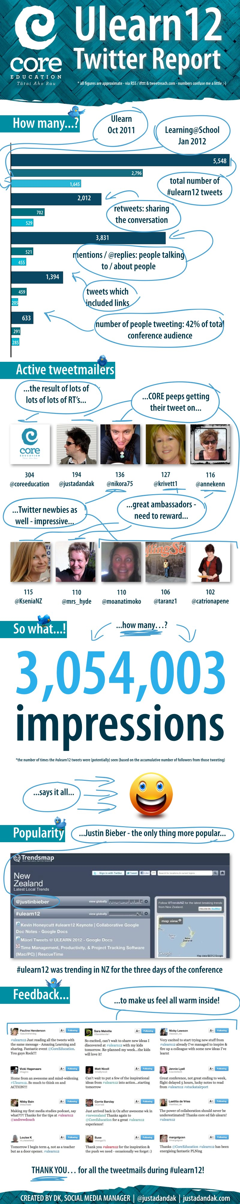 ulearn12 twitter report infographic