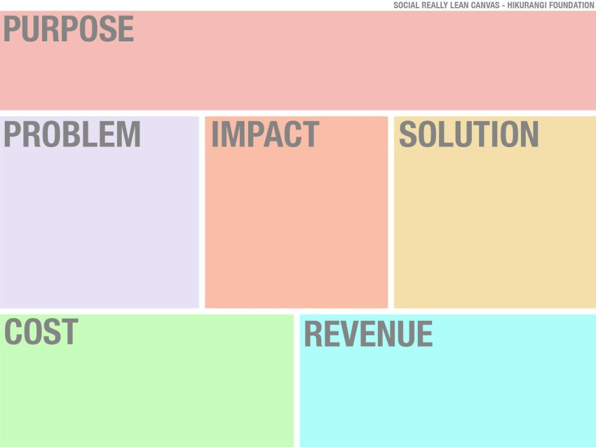 The Social Really Lean Canvas