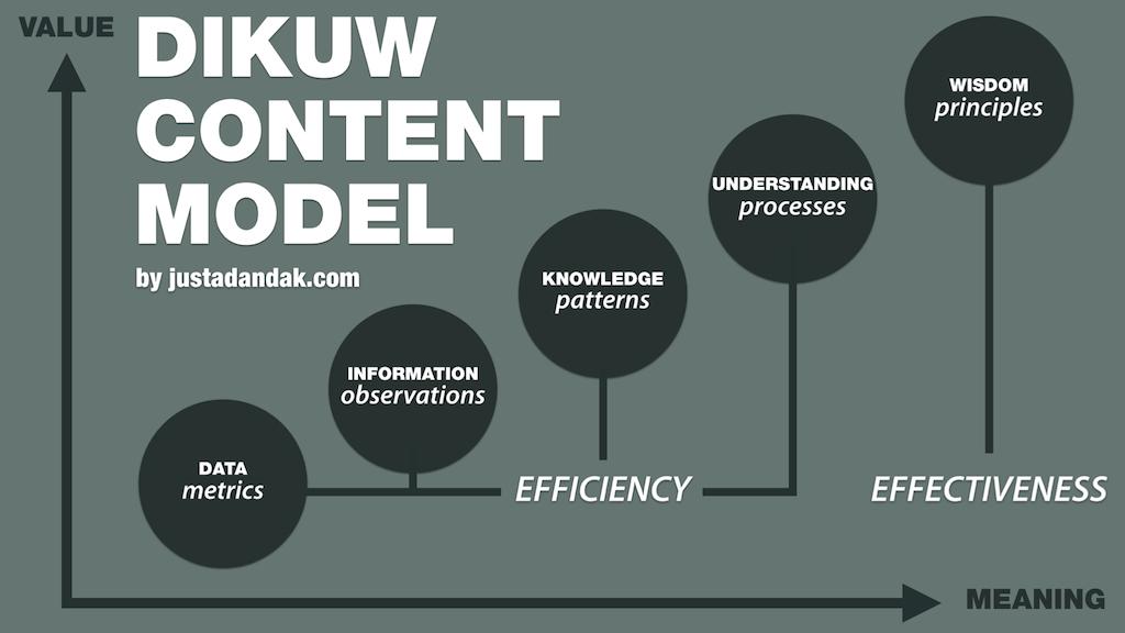 DIKUW Content Model Big Wisdom – Hello I'm DK