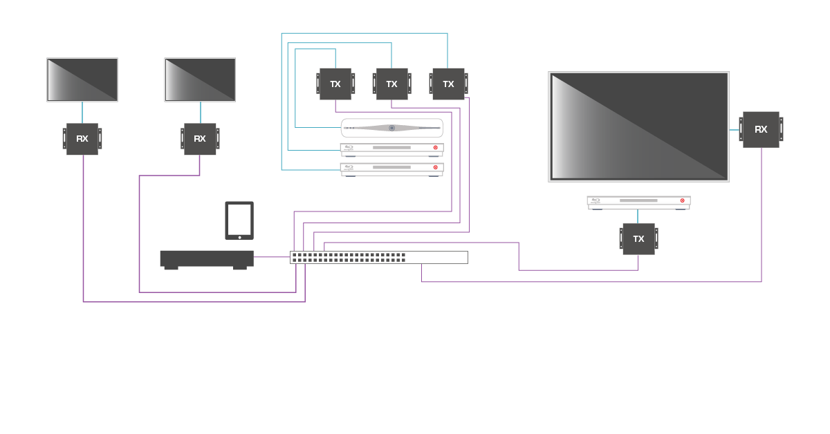 home audio wiring diagram e38 seat how to install hdmi over ip create a 4k uhd or 1080p these send commands 7 need make the matrix bigger add transmitter for each additional source