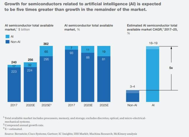Roundup of Machine Learning Forecasts And Market Estimates, 2020