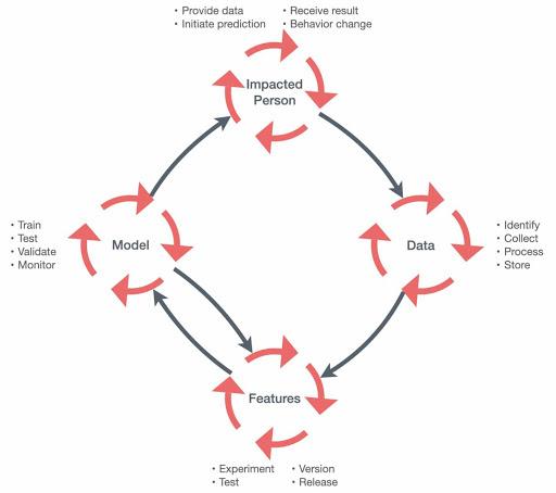 Practical strategies to minimize bias in machine learning – VentureBeat