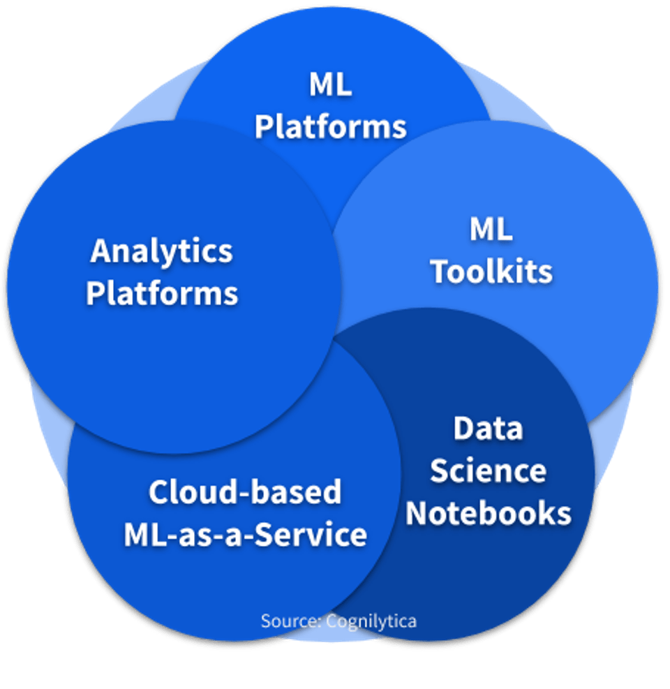 The Five Major Platforms For Machine Learning Model Development – Forbes