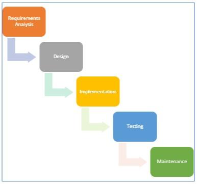 Software Dev Model
