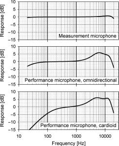 three-curves-freq-response