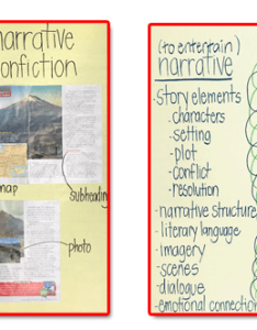 Example of anchor charts class discussions response to literature also narrative non fiction uncovering truths rh justaskpublications