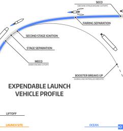 the delta iv launch profile [ 2000 x 1280 Pixel ]