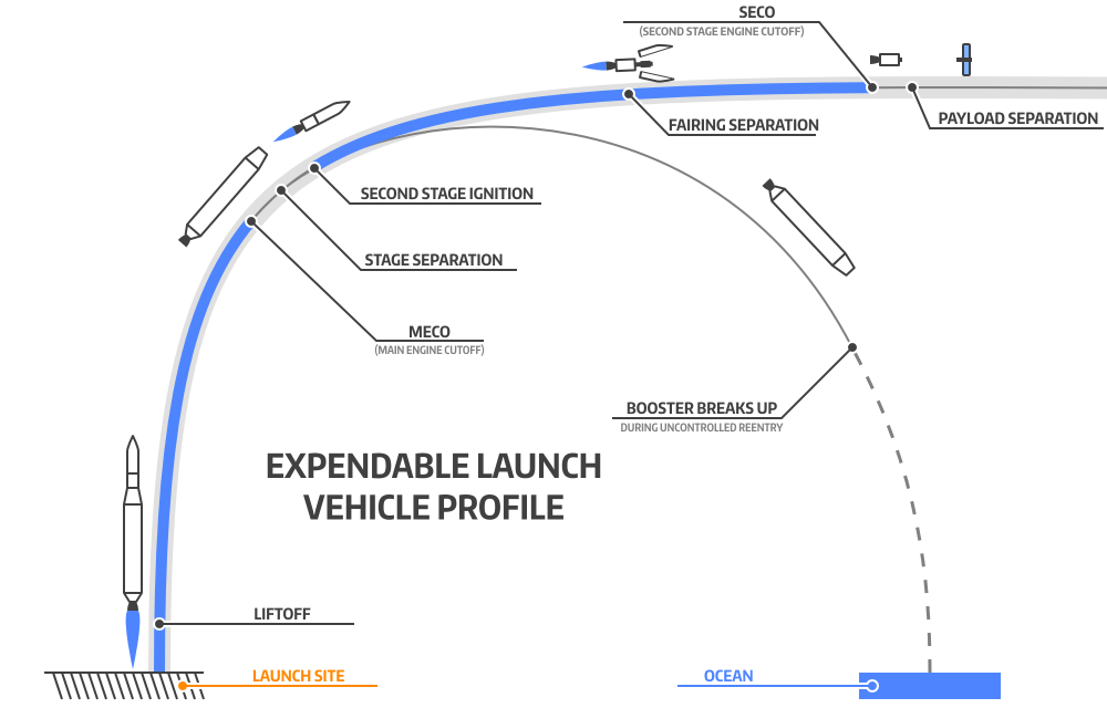 medium resolution of the delta iv launch profile