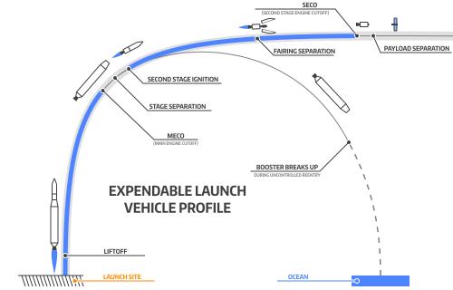small resolution of the delta iv launch profile