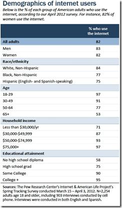 Demographics_of_internet_users_USA