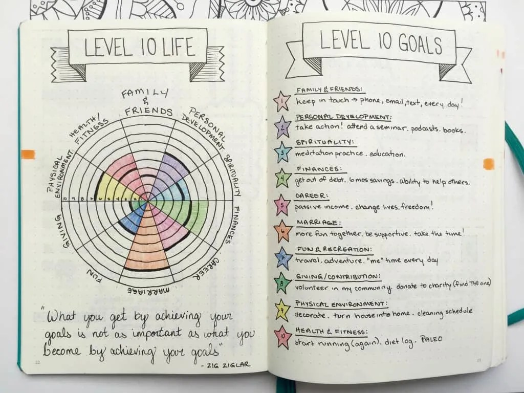 Self Care Journal Ideas You Need In Your Bullet Journal