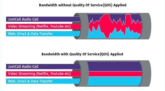 What are the bandwidth requirements for VoIP phone systems?