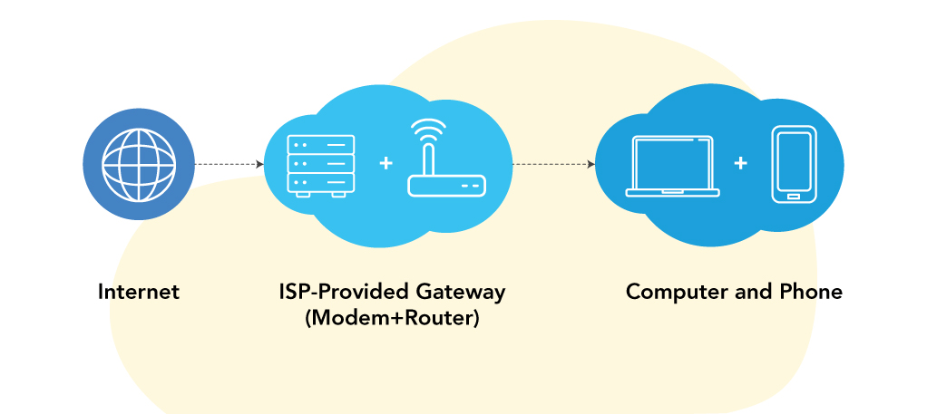Best-fit-Router-VoIP-Calling