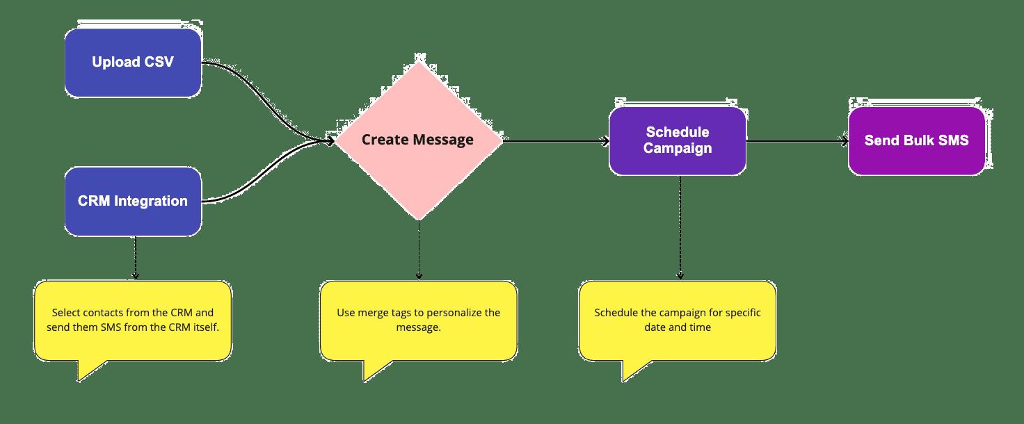 Bulk-SMS-Marketing-Flowchart