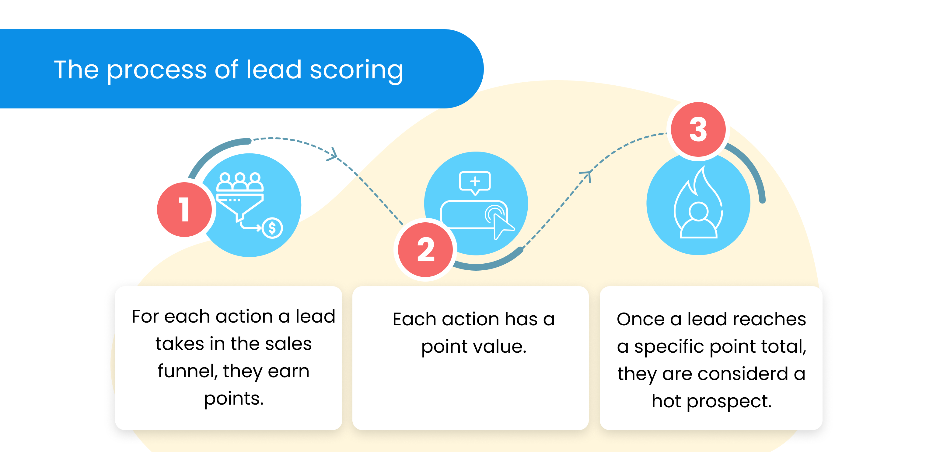 3 Blue elements with text showing the process of Lead Scoring