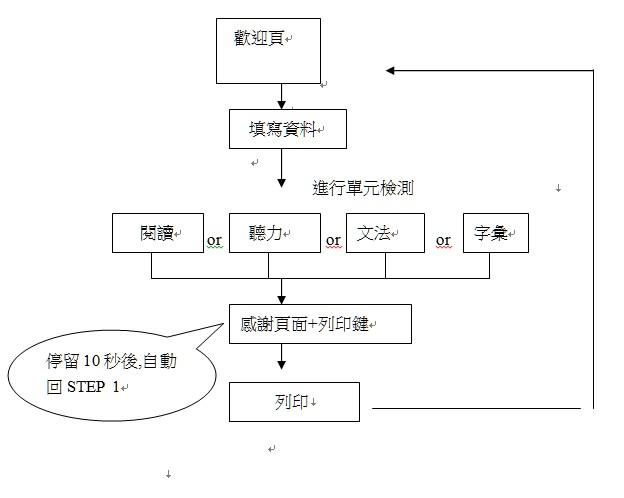 作品–網站規劃類   Chia 網站規劃(企劃)