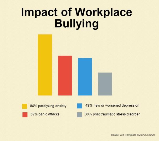 work_bully_stat
