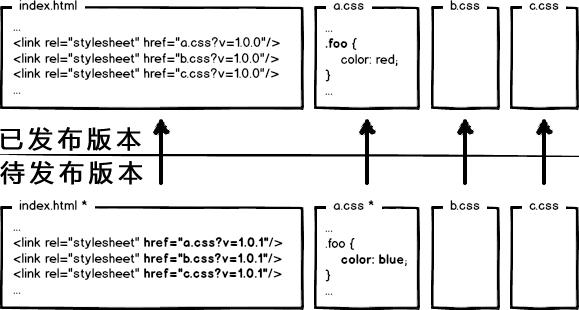 大公司里怎样开发和部署前端代码?