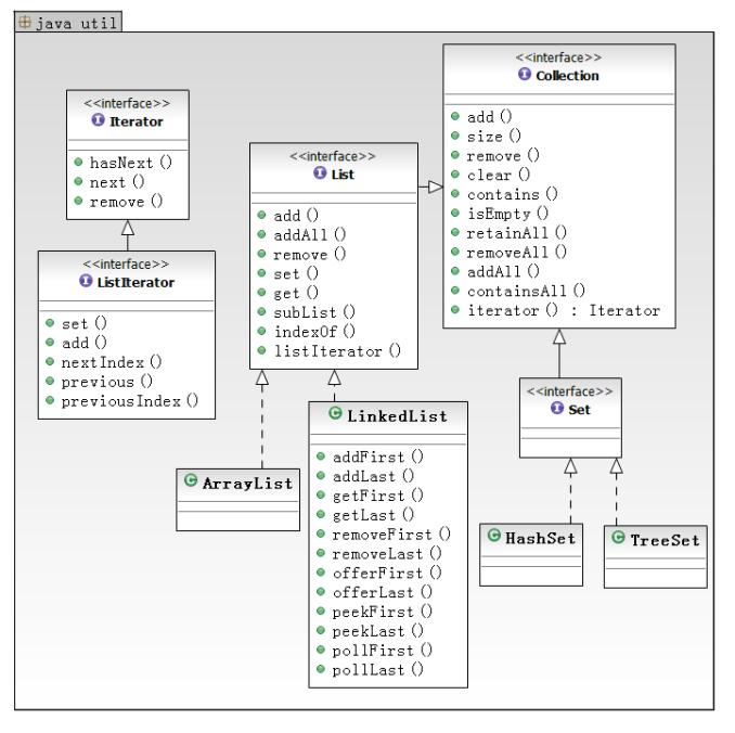 Java: set和list集合类的使用方法
