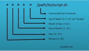 Ubuntu:修改时区, How do you set the timezone for crontab?