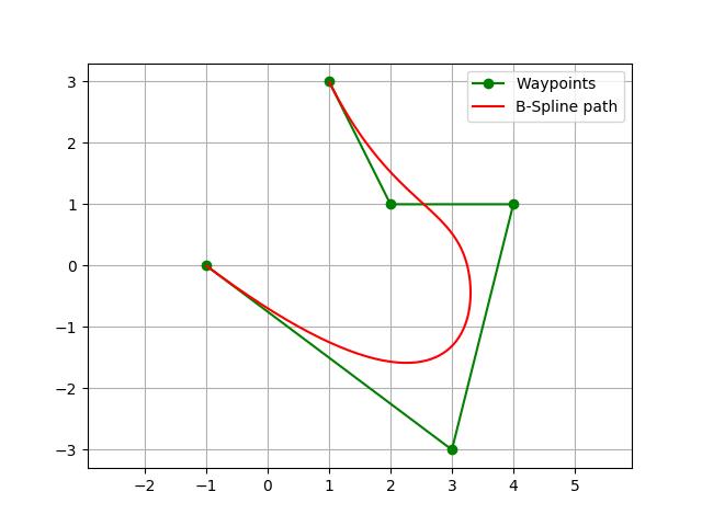 Python Spline