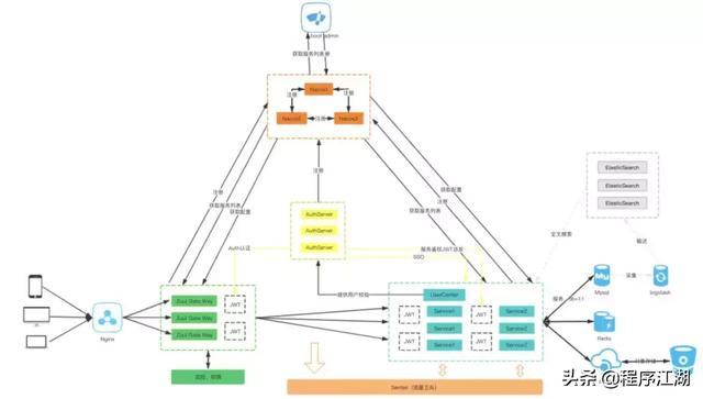 Java: 精选13款Spring Boot 优质GitHub开源项目