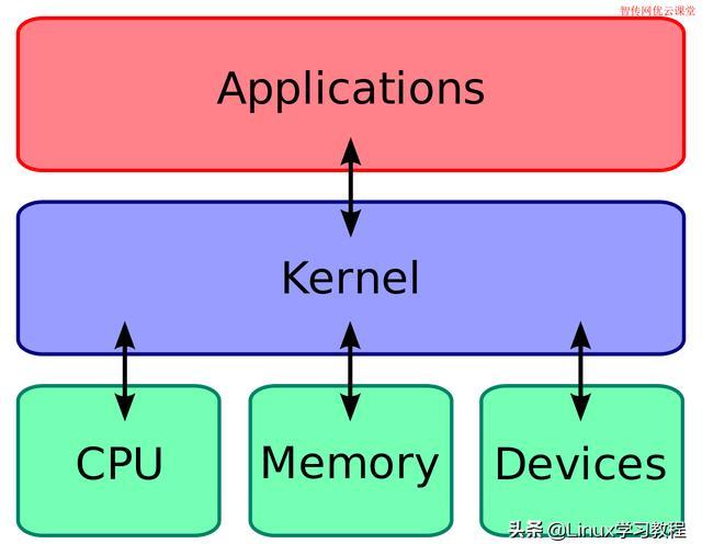 一张图看懂Linux内核, 图解linux内核, Linux内核深入浅出