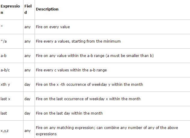 Python: 定时任务的实现方式, Crontab 任务, 定时运行