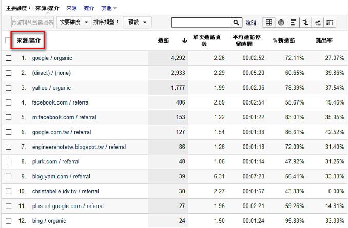 Google Analytics:追踪邮件打开率与点击率, 追踪邮件链接点击率, 电子邮件跟踪, 流量来源和媒介, google analytics track url clicks