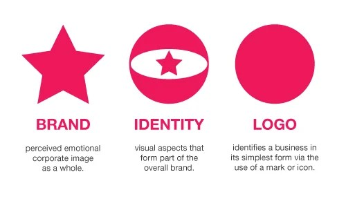 Brand Identity Logo Design Explained