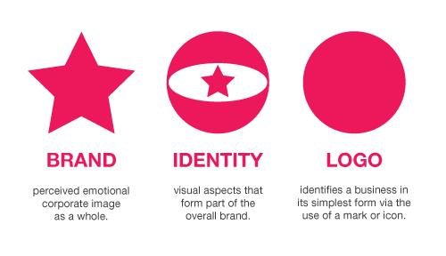 Branding Explained
