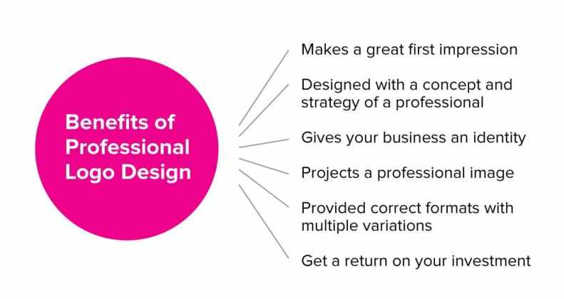 Benefits of Professional Logo Design