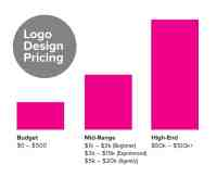 How much does a logo design cost? Price Guide | JUST Creative