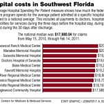 The most expensive place to be a Medicare patient is Allegiance Hospital (Texas)