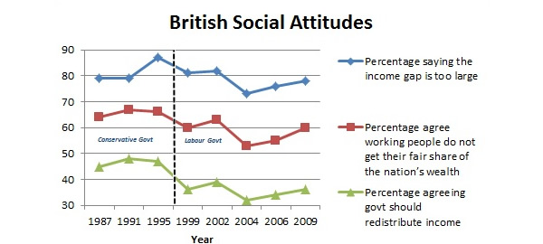 British social attitudes survey graph