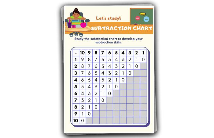 subtracting chart