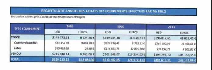 RANARISON Tsilavo NEXTHOPE reconnaît que Solo, gérant de EMERGENT, a envoyé des matériels pour 1.361.125 USD et 297.032 euros dans un email du 25 avril 2012