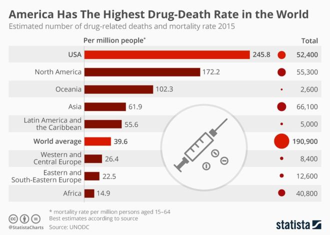 zdrug_overdose_deaths_world