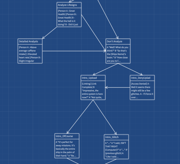 Interactive Story Creation using Twine