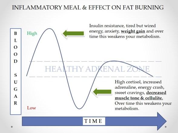 blood sugar out of balance