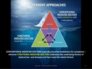 functional medicine practitioner
