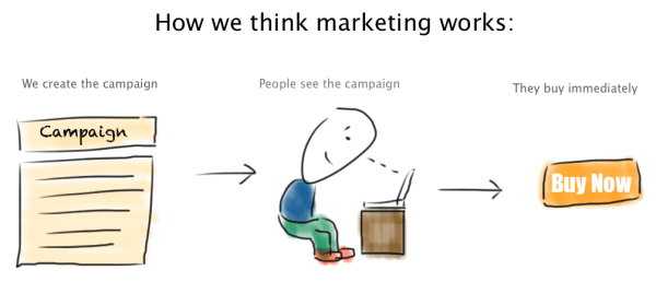How we think marketing works - illustrated by Justin Jackson