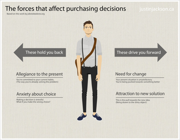 Justin Jackson JTBD forces diagram