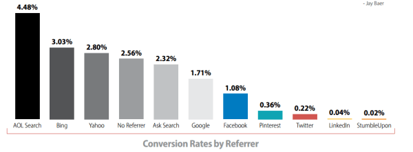 Typical e-commerce conversation rates by referrer (or channel)