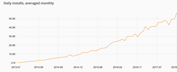 Laravel gets installed over 50,000 time a day