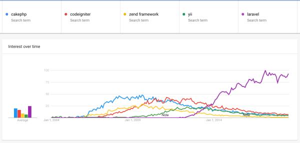 Laravel vs CakePHP vs Codeigniter